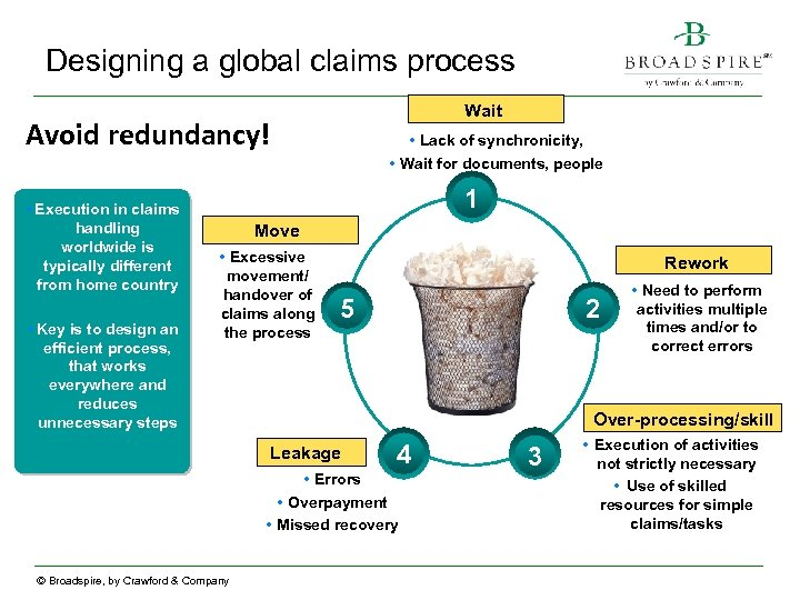 Designing a global claims process Wait Avoid redundancy! • Execution in claims handling worldwide