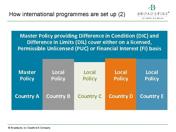 How international programmes are set up (2) Master Policy providing Difference in Condition (DIC)