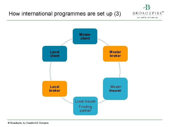 How international programmes are set up (3) Master client Local client Master broker Local