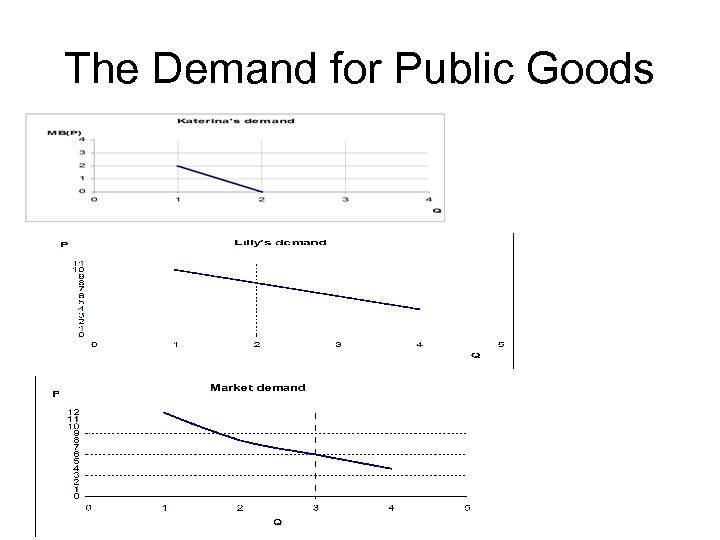 The Demand for Public Goods
