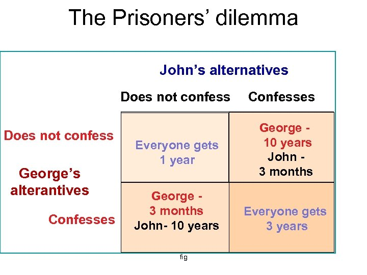 The Prisoners' dilemma John's alternatives Does not confess George's alterantives Confesses Everyone gets 1