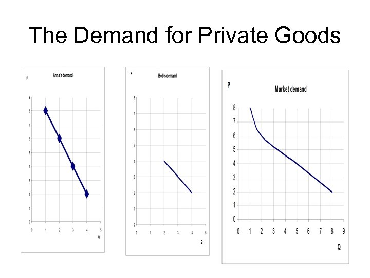 The Demand for Private Goods