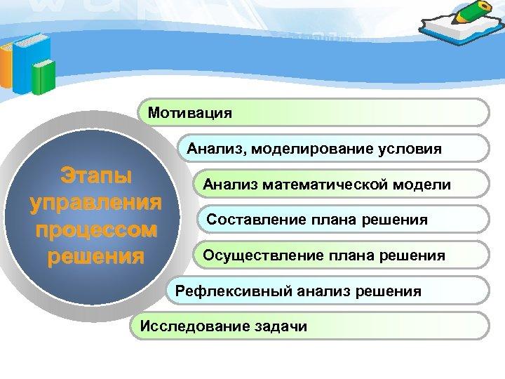 Мотивация Анализ, моделирование условия Этапы управления процессом решения Анализ математической модели Составление плана решения
