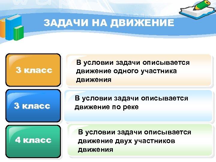 ЗАДАЧИ НА ДВИЖЕНИЕ 3 класс В условии задачи описывается движение одного участника движения 3