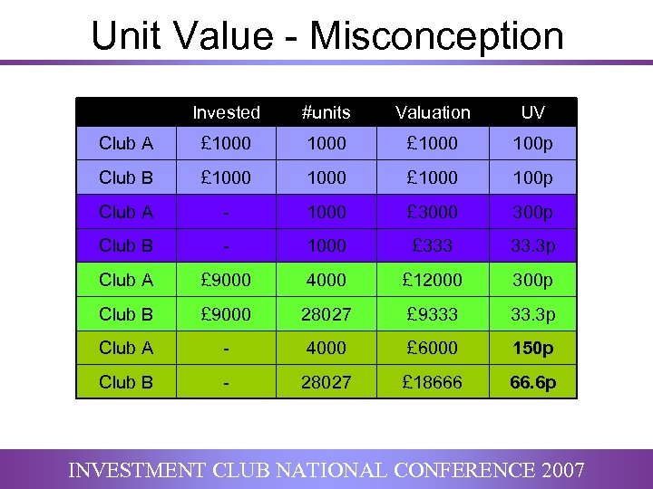 Unit Value - Misconception Invested #units Valuation UV Club A £ 1000 100 p