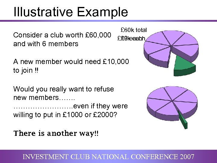 Illustrative Example Consider a club worth £ 60, 000 and with 6 members £