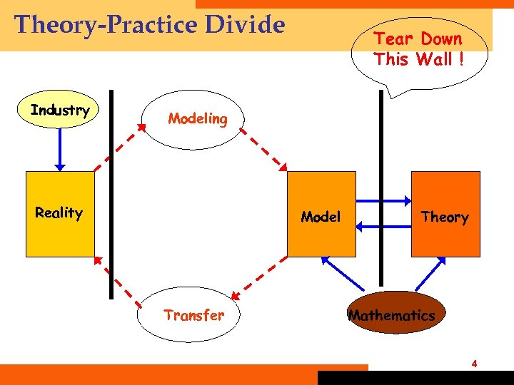Theory-Practice Divide Industry Tear Down This Wall ! Modeling Reality Model Transfer Theory Mathematics