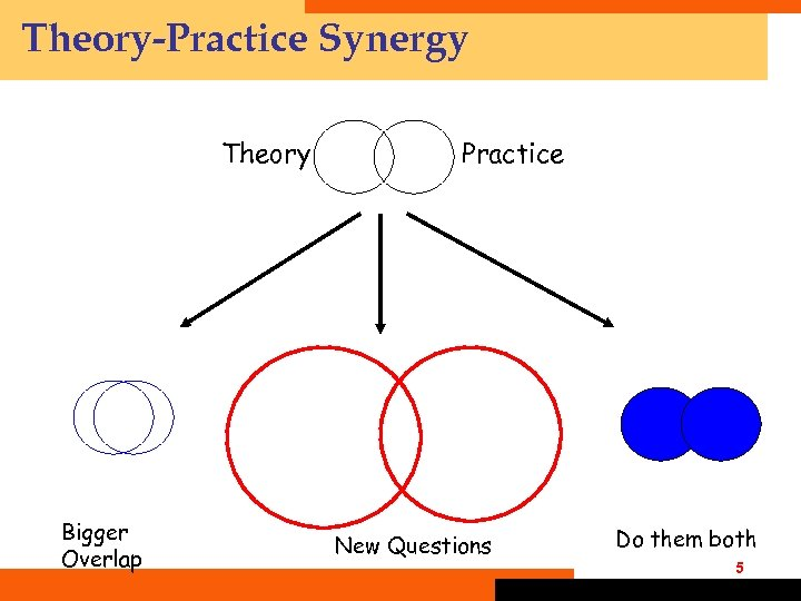 Theory-Practice Synergy Theory Bigger Overlap Practice New Questions Do them both 5