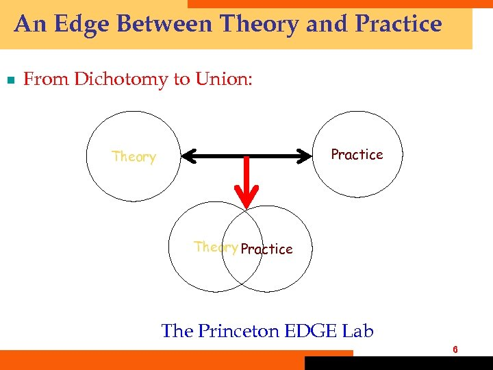 An Edge Between Theory and Practice ¾ From Dichotomy to Union: Practice Theory Practice