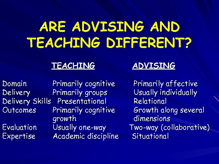 ARE ADVISING AND TEACHING DIFFERENT? TEACHING Domain Primarily cognitive Delivery Primarily groups Delivery Skills