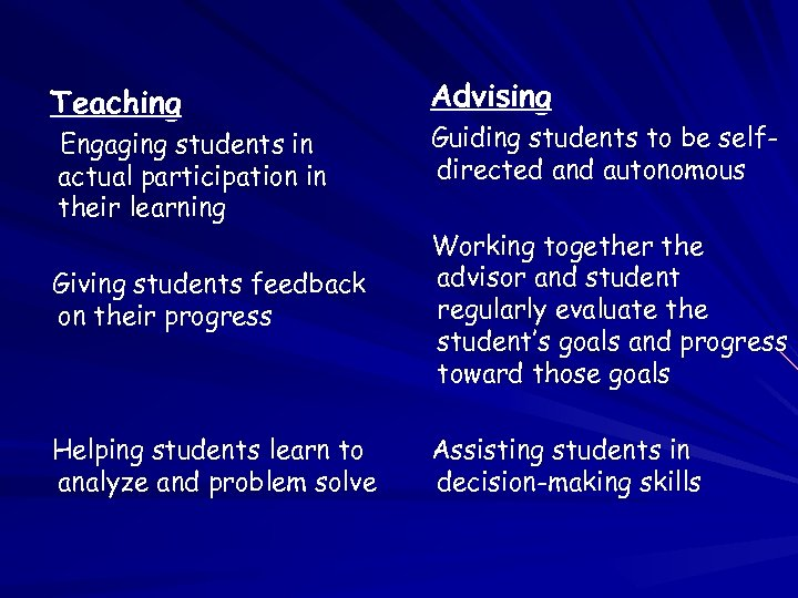 Teaching Advising Giving students feedback on their progress Working together the advisor and student