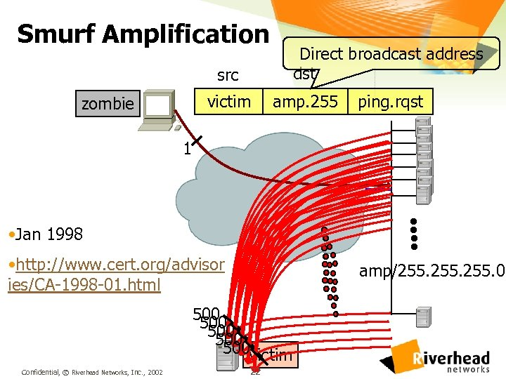 Smurf Amplification Direct broadcast address dst src victim zombie amp. 255 ping. rqst 1