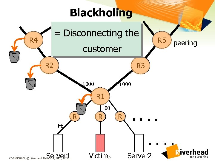 Blackholing = Disconnecting the R 4 R 5 customer R 2 peering R 3