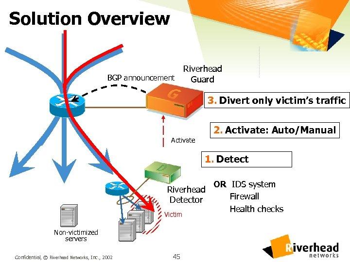 Solution Overview Riverhead BGP announcement Guard 3. Divert only victim's traffic 2. Activate: Auto/Manual