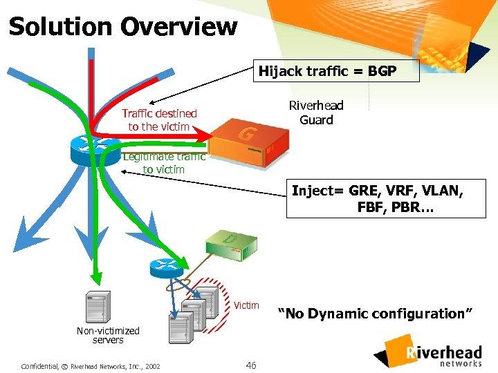 Solution Overview Hijack traffic = BGP Riverhead Guard Traffic destined to the victim Legitimate