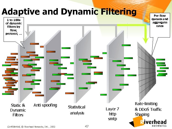 Adaptive and Dynamic Filtering 1 to 100 s of dynamic filters by flow, protocol,