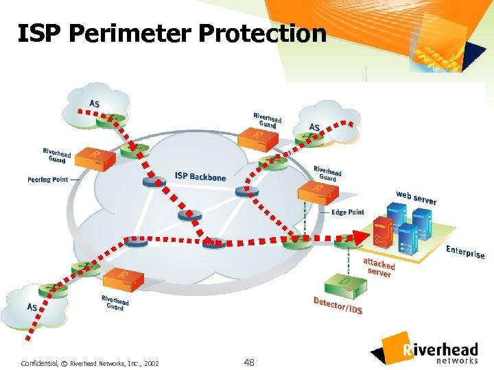 ISP Perimeter Protection Confidential, © Riverhead Networks, Inc. , 2002 48