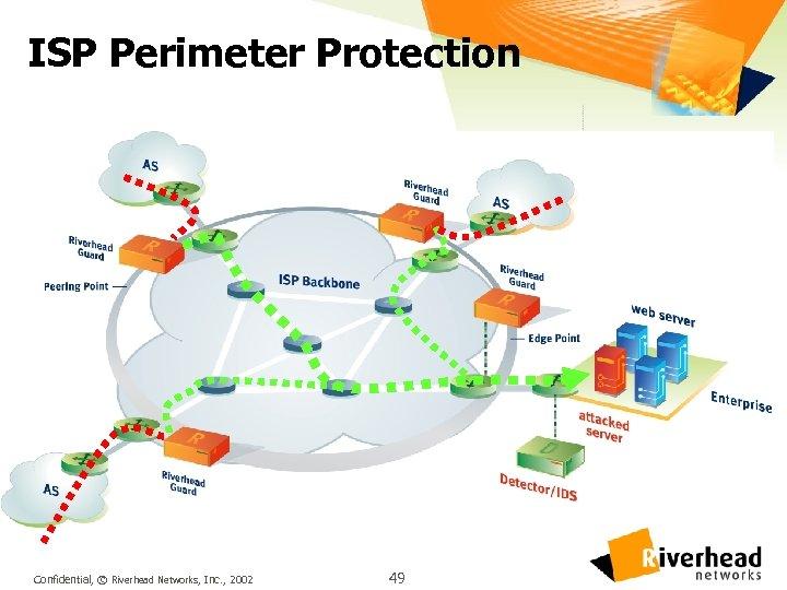 ISP Perimeter Protection Confidential, © Riverhead Networks, Inc. , 2002 49