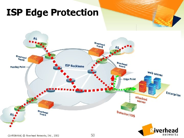 ISP Edge Protection Confidential, © Riverhead Networks, Inc. , 2002 50