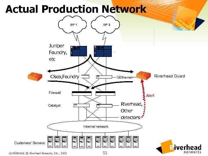 Actual Production Network ISP 1 Juniper GSR 12000 Foundry, etc C C SY T