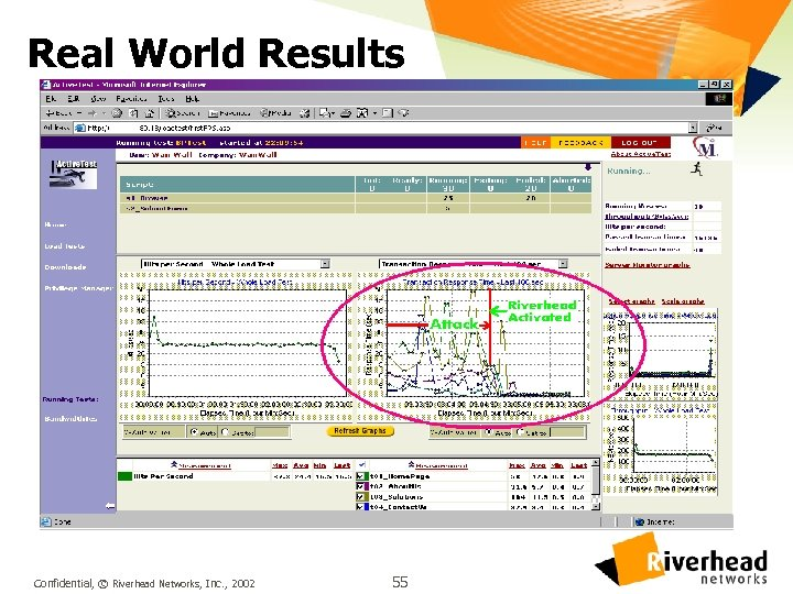 Real World Results Confidential, © Riverhead Networks, Inc. , 2002 55