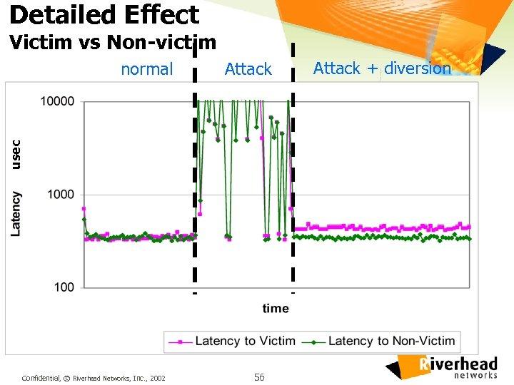 Detailed Effect Victim vs Non-victim Attack usec normal Confidential, © Riverhead Networks, Inc. ,