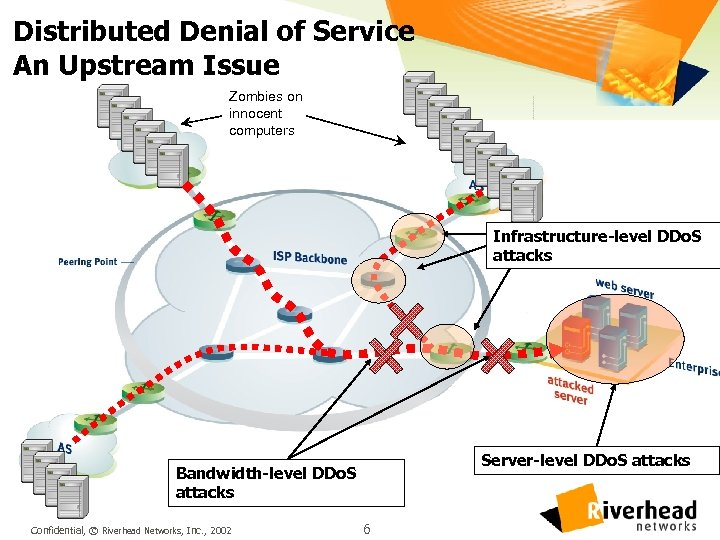 Distributed Denial of Service An Upstream Issue Zombies on innocent computers Infrastructure-level DDo. S