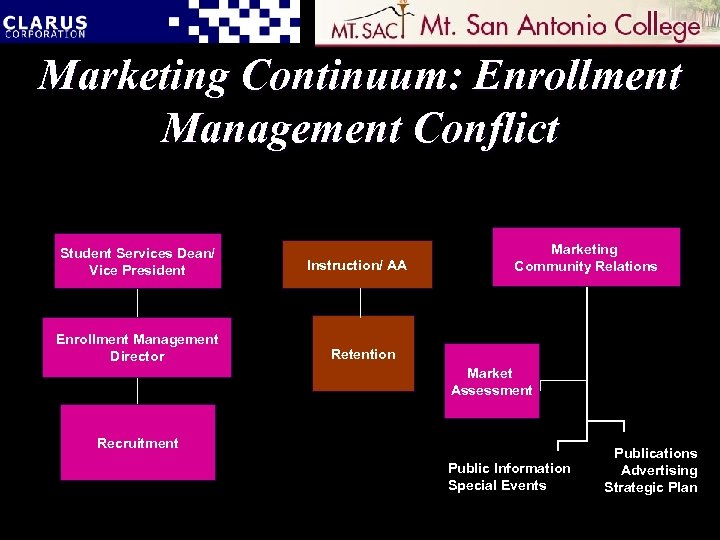 Marketing Continuum: Enrollment Management Conflict Student Services Dean/ Vice President Enrollment Management Director Instruction/