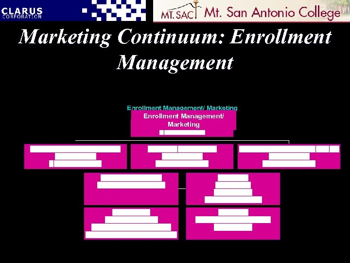 Marketing Continuum: Enrollment Management/ Marketing