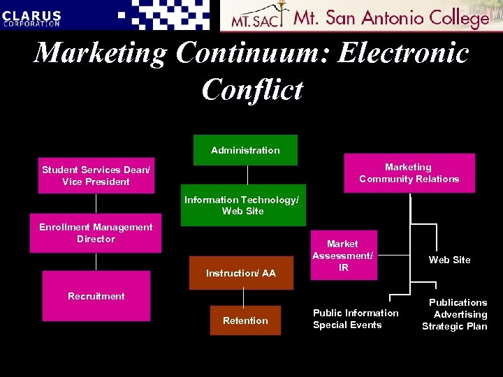 Marketing Continuum: Electronic Conflict Administration Marketing Community Relations Student Services Dean/ Vice President Information