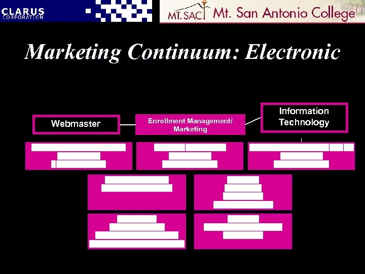 Marketing Continuum: Electronic Webmaster Enrollment Management/ Marketing Information Technology