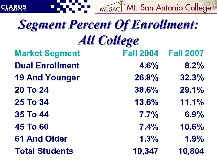 Segment Percent Of Enrollment: All College Market Segment Dual Enrollment 19 And Younger 20