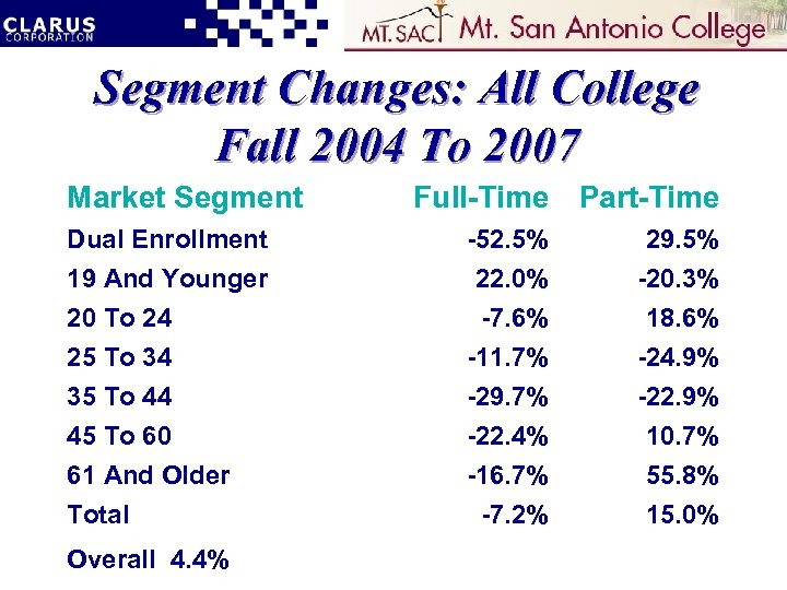 Segment Changes: All College Fall 2004 To 2007 Market Segment Full-Time Part-Time Dual Enrollment