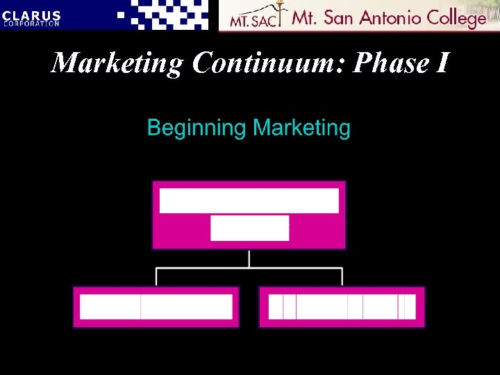 Marketing Continuum: Phase I