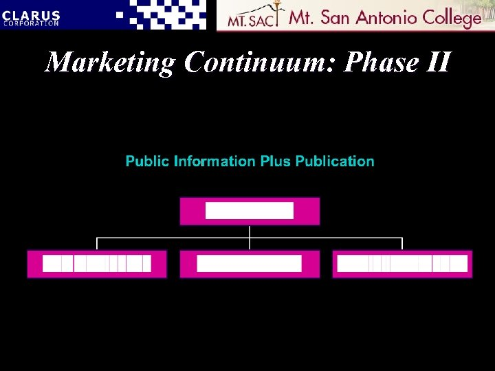 Marketing Continuum: Phase II