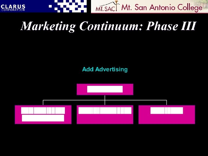 Marketing Continuum: Phase III