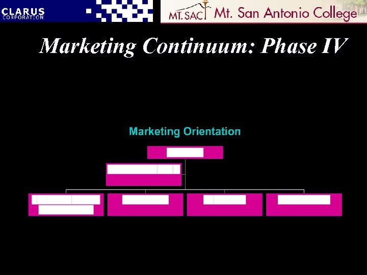 Marketing Continuum: Phase IV