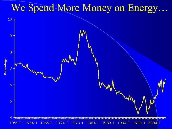 We Spend More Money on Energy… 10 9 Percentage 8 7 6 5 4