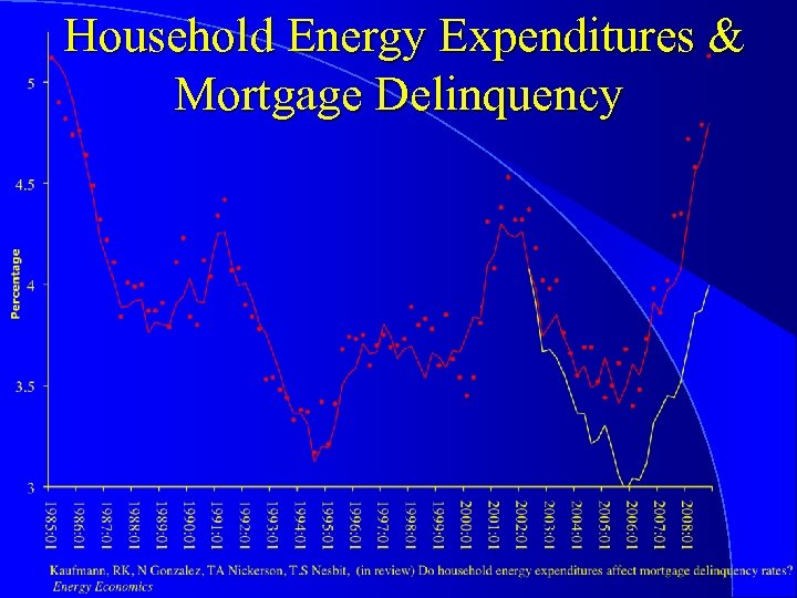 Household Energy Expenditures & Mortgage Delinquency