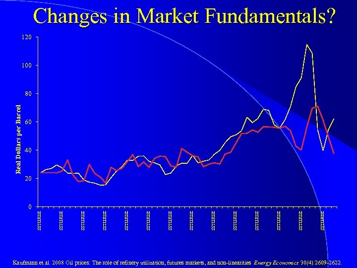 Changes in Market Fundamentals? 120 100 Real Dollars per Barrel 80 60 40 20