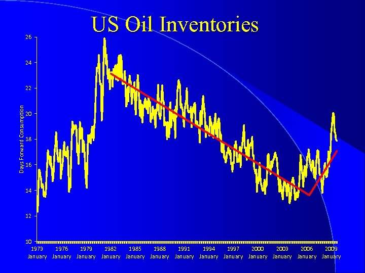 26 US Oil Inventories 24 Days Forward Consumption 22 20 18 16 14 12