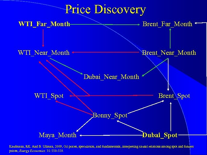 Price Discovery WTI_Far_Month Brent_Far_Month WTI_Near_Month Brent_Near_Month Dubai_Near_Month WTI_Spot Brent_Spot Bonny_Spot Maya_Month Dubai_Spot Kaufmann, RK.