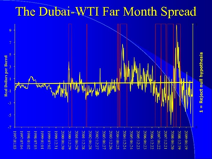 The Dubai-WTI Far Month Spread
