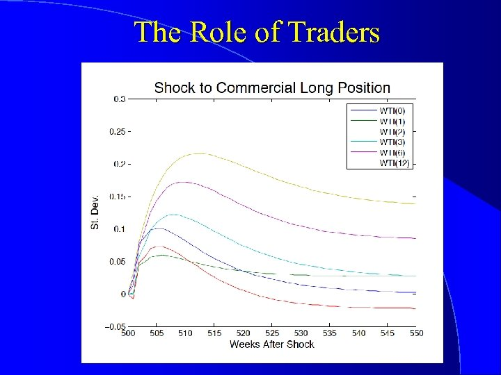 The Role of Traders