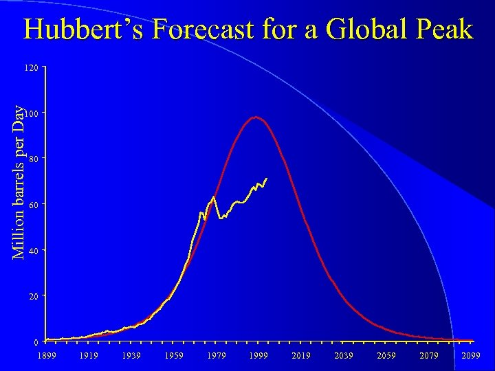 Hubbert's Forecast for a Global Peak Million barrels per Day 120 100 80 60