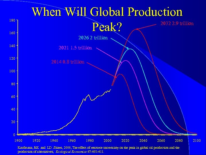 When Will Global Production 2032 2. 9 trillion Peak? 180 160 2026 2 trillion