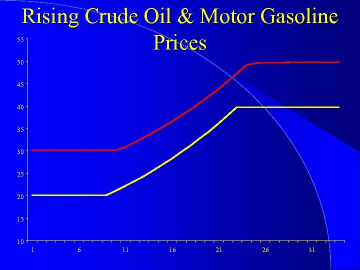 Rising Crude Oil & Motor Gasoline Prices 55 50 45 40 35 30 25