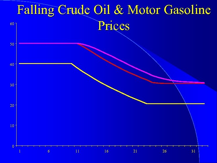 60 Falling Crude Oil & Motor Gasoline Prices 50 40 30 20 10 0