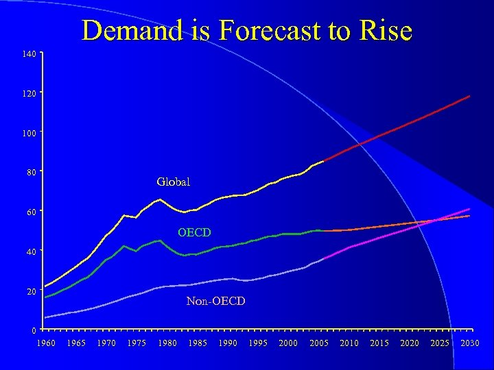 Demand is Forecast to Rise 140 120 100 80 Global 60 OECD 40 20