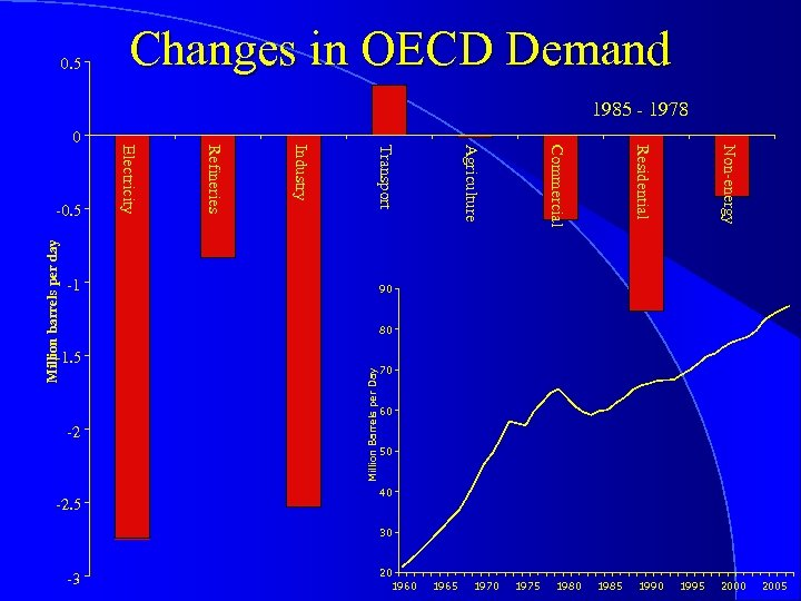 0. 5 Changes in OECD Demand 1985 - 1978 Million barrels per day Non-energy